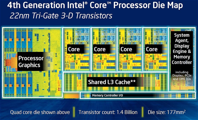 Intel Processor Die Map