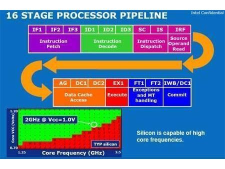 16 Stage CPU Pipeline